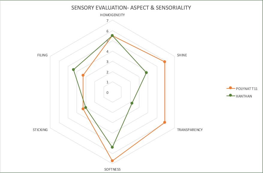 evaluation sensorielle